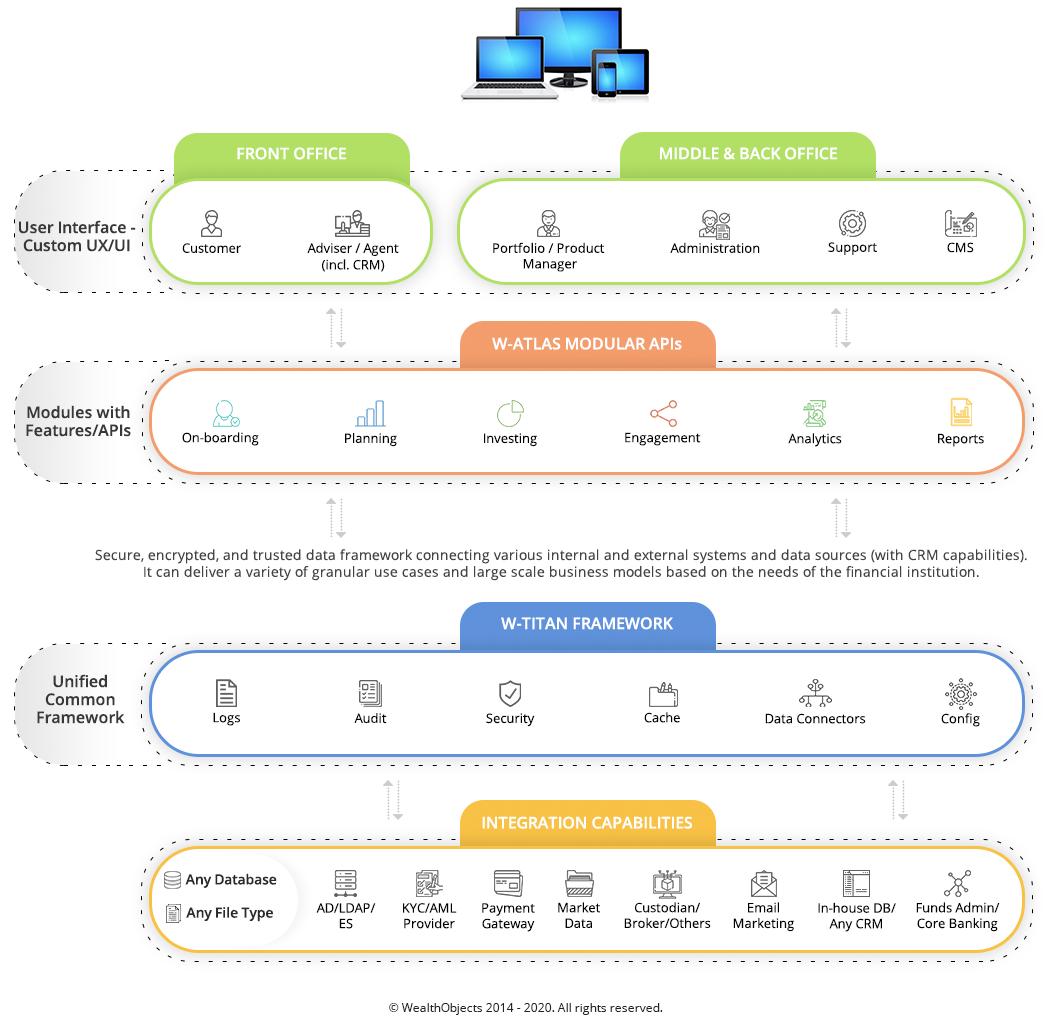 WealthObjects Platform